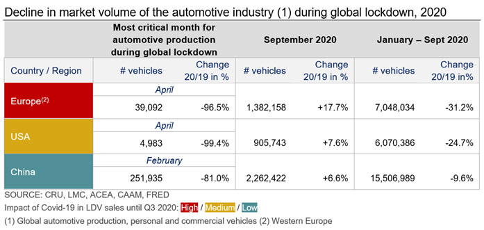 Table 1: Decline in market volume of the automotive industry (1) during global lockdown, 2020