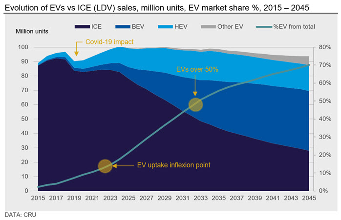 Figure 1: Evolution of EVs vs ICE (LDV) sales, million units, EV market share %, 2015 – 2045