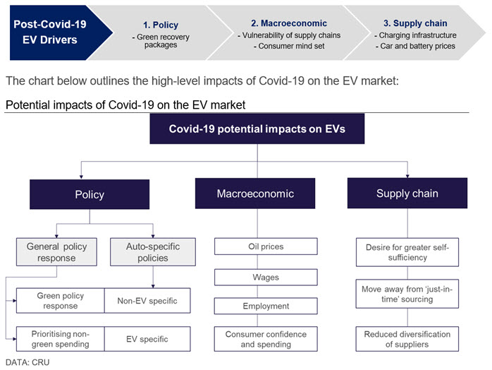 Potential impacts of Covid-19 on the EV market
