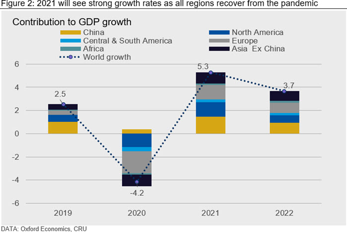 2021 will see strong growth rates as all regions recover from the pandemic