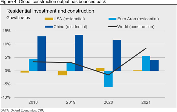 Global construction output has bounced back