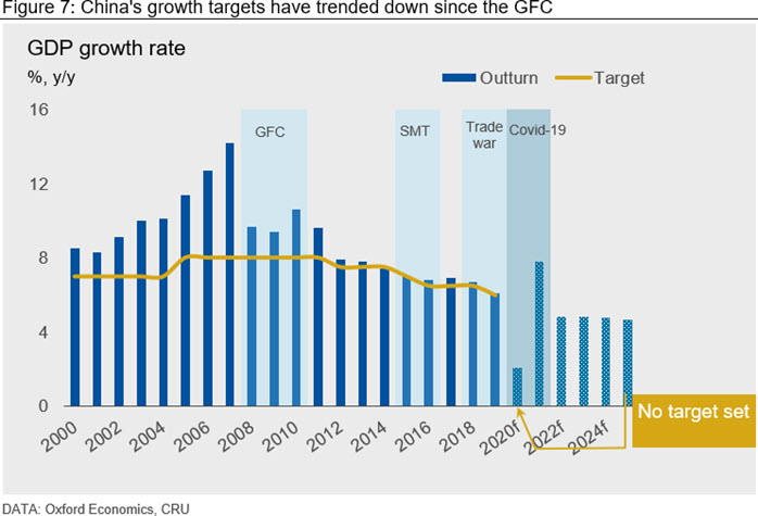 China's growth targets have trended down since the GFC