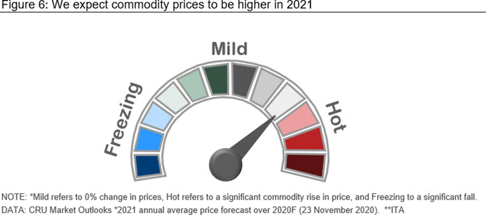 We expect commodity prices to be higher in 2021