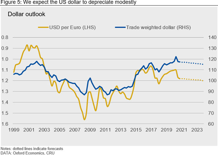 We expect the US dollar to depreciate modestly