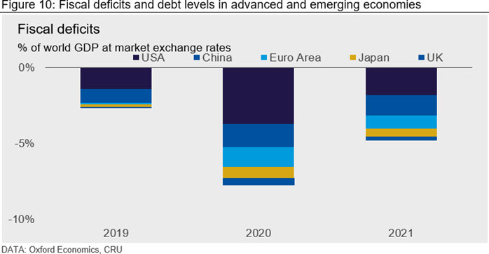 Fiscal deficits and debt levels in advanced and emerging economies