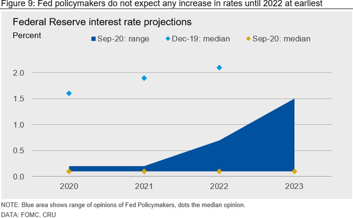 Fed policymakers do not expect any increase in rates until 2022 at earliest