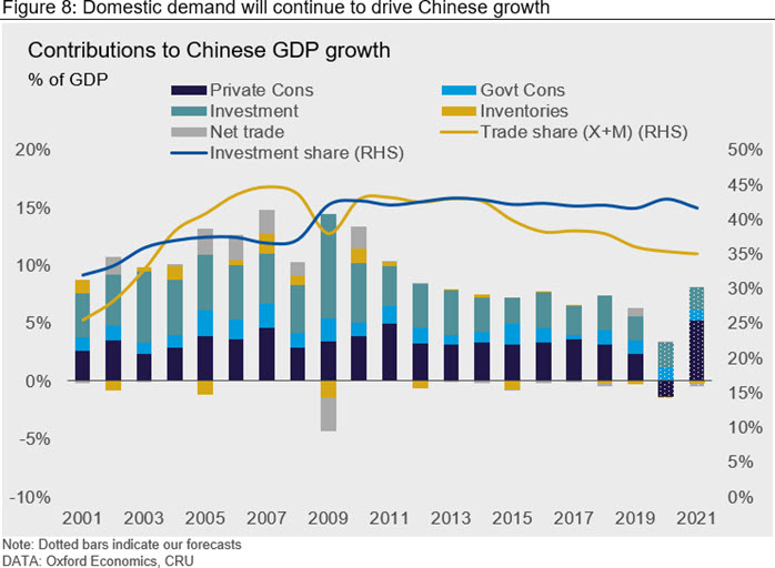 Domestic demand will continue to drive Chinese growth