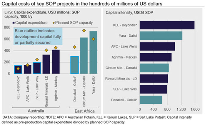 Capital costs of key SOP projects in the hundreds of millions of US dollars