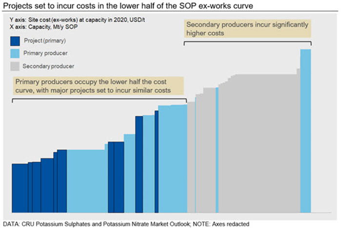Projects set to incur costs in the lower half of the SOP ex-works curve