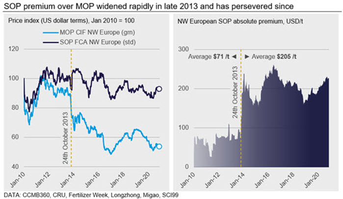 SOP premium over MOP widened rapidly in late 2013 and has persevered since