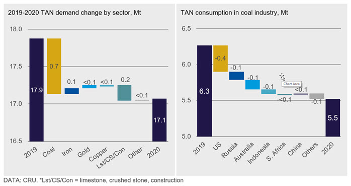 Figure 1 TAN demand contraction in 2020 driven by lower demand for coal