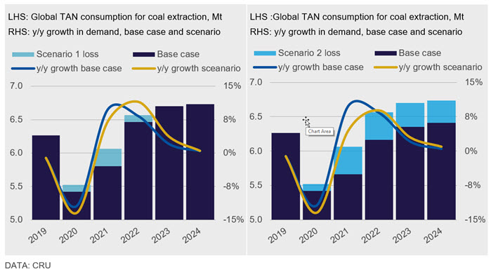 Figure 2: Further Covid-19 outbreaks would lower global TAN demand for coal