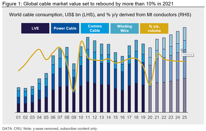 Figure 1: Global cable market value set to rebound by more than 10% in 2021