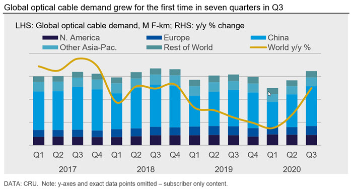 Global optical cable demand grew for the first time in seven quarters in Q3