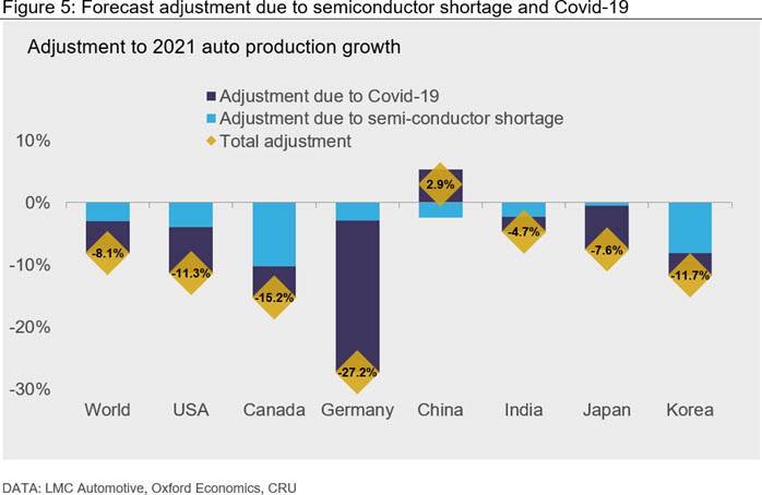Figure 5: Forecast adjustment due to semiconductor shortage and Covid-19