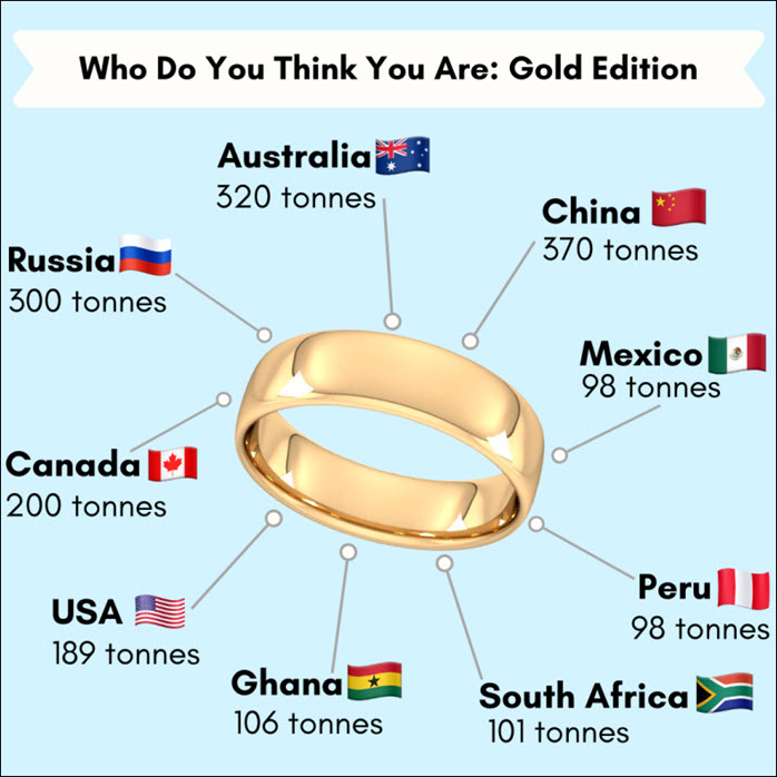 Who do you think you are: Gold Edition