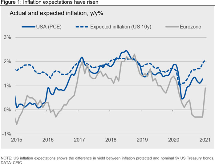 Figure 1: Inflation expectations have risen