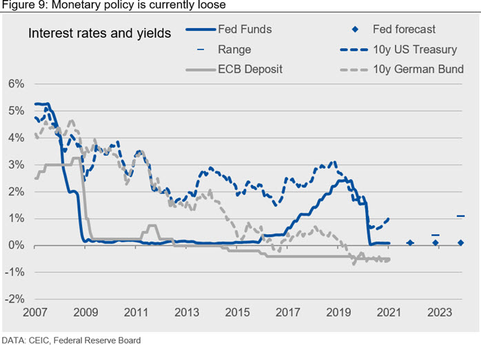 Monetary policy is currently loose