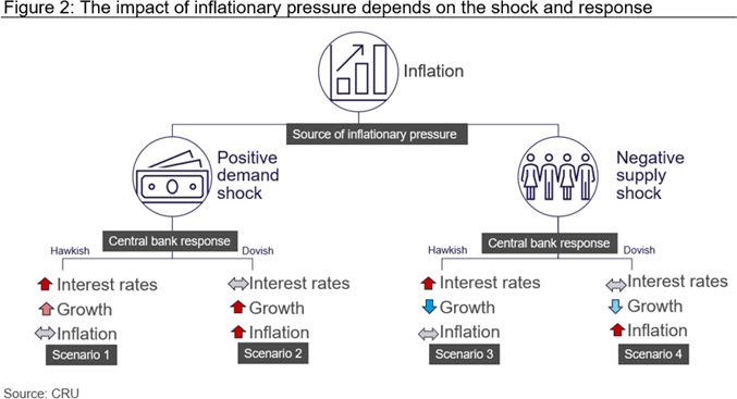 Figure 2: The impact of inflationary pressure depends on the shock and response