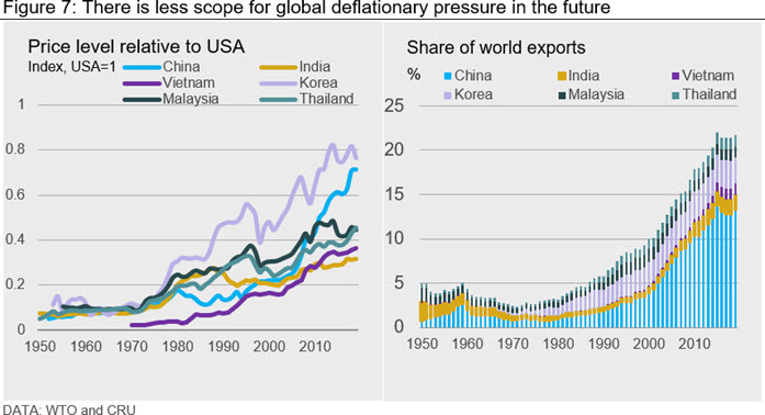 There is less scope for global deflationary pressure in the future