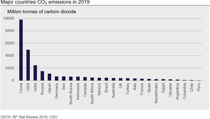 Major countries CO2 emissions in 2019