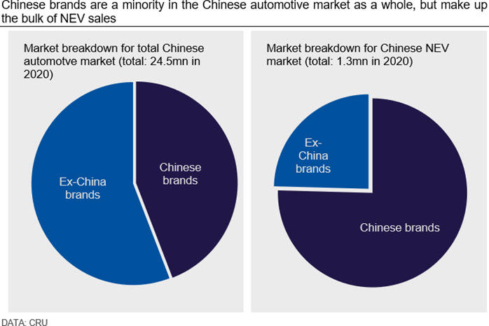 Chinese brands are a minority in the Chinese automotive market as a whole, but make up the bulk of NEV sales