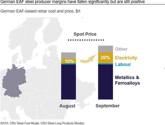 German EAF steel producer margins have fallen significantly but are still positive