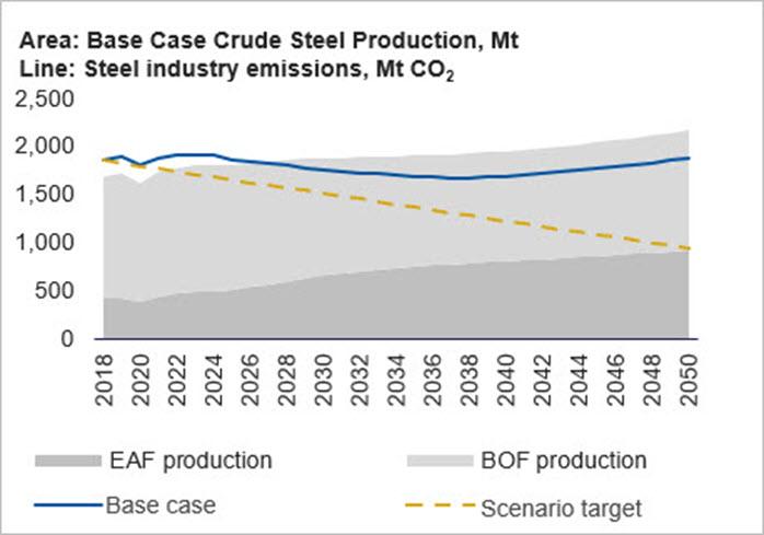 Base Case Crude Steel Production