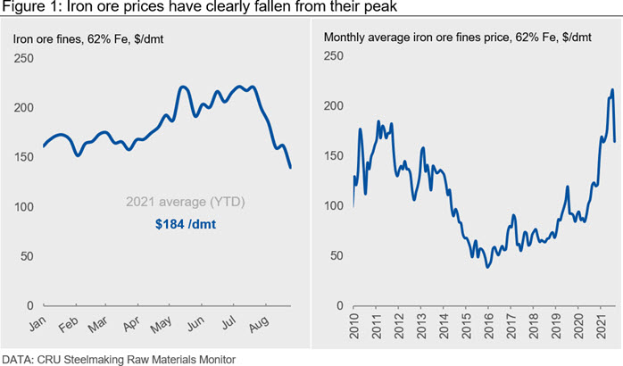 Iron ore prices have clearly fallen from their peak