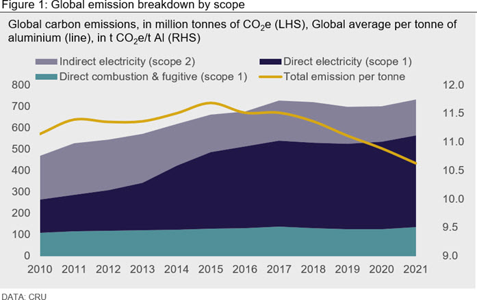 Figure 1: Global emission breakdown by scope
