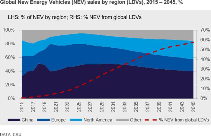 Global New Energy Vehicles (NEV) sales by region (LDVs), 2015 – 2045, %