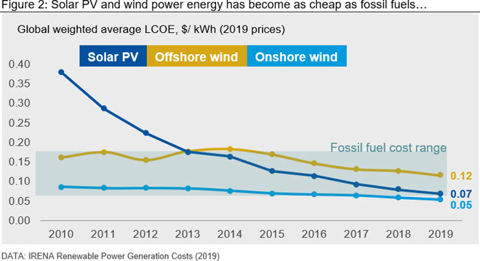 Solar PV and wind power energy has become as cheap as fossil fuels…