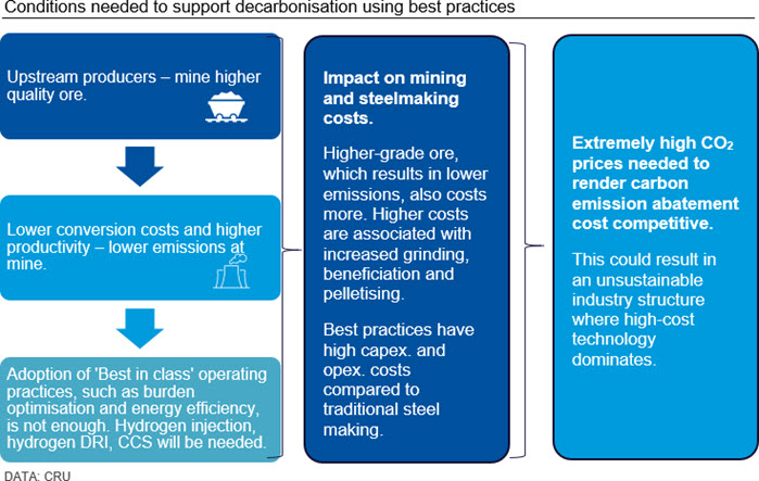 Conditions needed to support decarbonisation using best practices