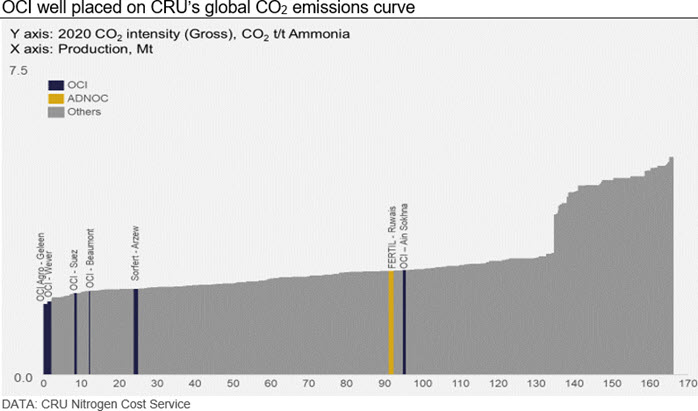 OCI well placed on CRU's global CO2 emissions curve