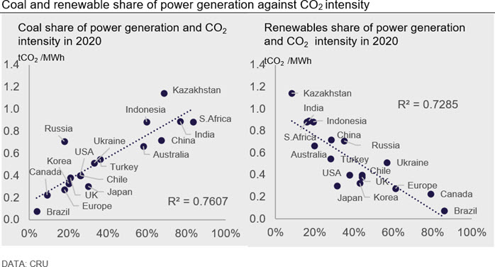 Coal and renewable share of power generation against CO2 intensity