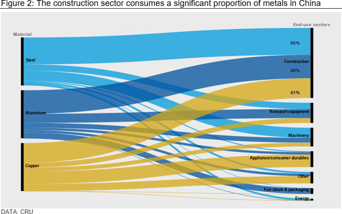 Figure 2: The construction sector consumes a significant proportion of metals in China