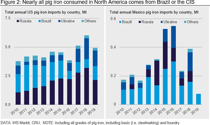 Nearly all pig iron consumed in North America comes from Brazil or the CIS