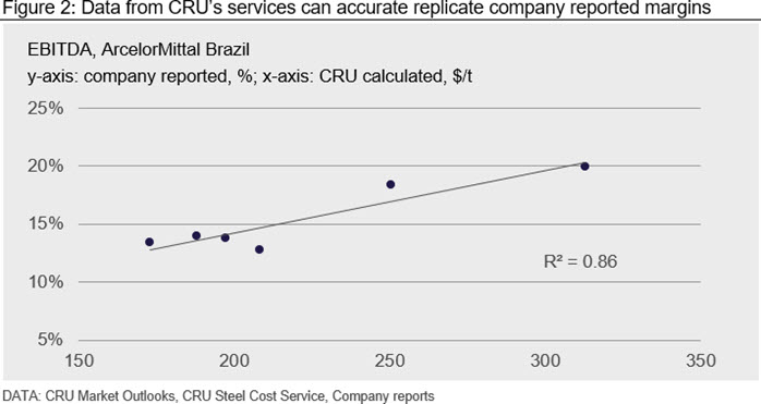 Data from CRU's services can accurate replicate company reported margins