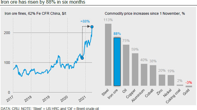 Iron ore has risen by 88% in six months