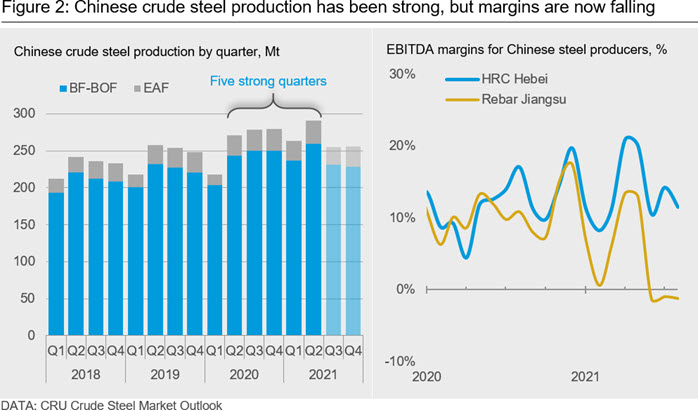 Chinese crude steel production has been strong, but margins are now falling