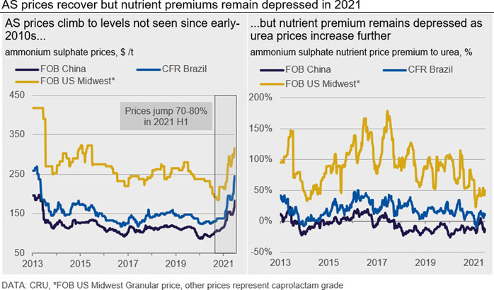 AS prices recover but nutrient premiums remain depressed in 2021