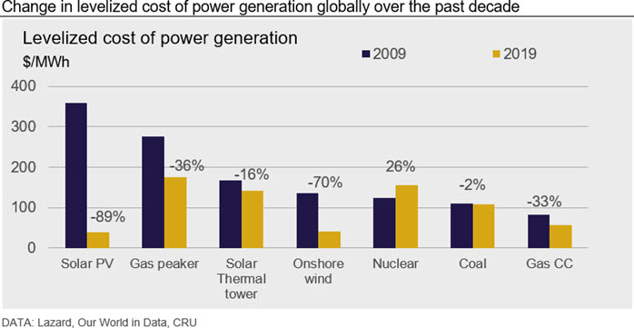 Change in levelized cost of power generation globally over the past decade
