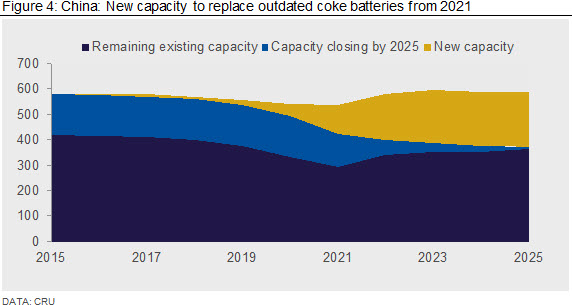 China: New capacity to replace outdated coke batteries from 2021