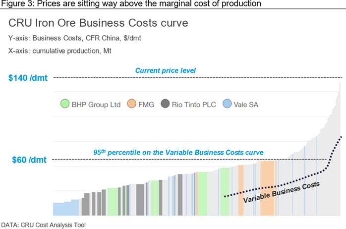 Prices are sitting way above the marginal cost of production