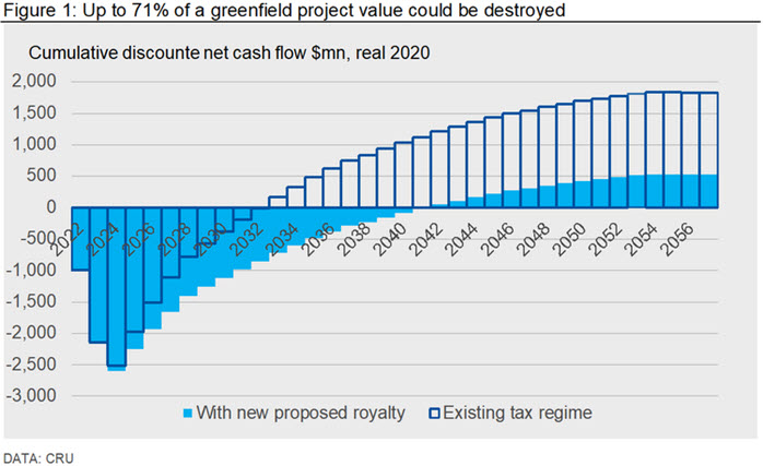 Figure 1: Up to 71% of a greenfield project value could be destroyed