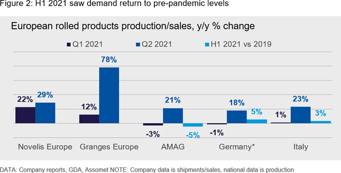 H1 2021 saw demand return to pre-pandemic levels