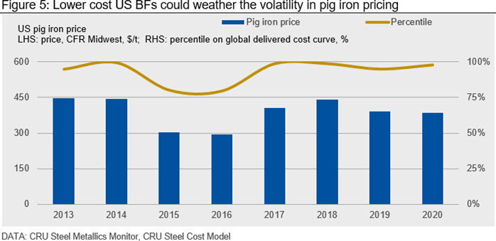 Lower cost US BFs could weather the volatility in pig iron pricing