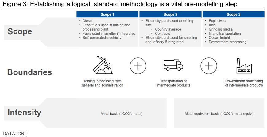 Establishing a logical, standard methodology is a vital pre-modelling step