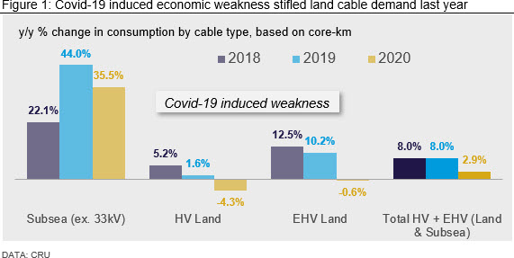 Covid-19 induced economic weakness stifled land cable demand last year