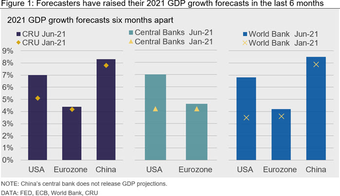 Figure 1: Forecasters have raised their 2021 GDP growth forecasts in the last 6 months